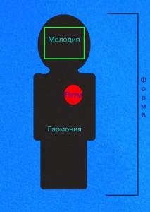 Анатомия музыкального полотна